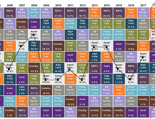 Your Diversified Portfolio vs. The S&P 500